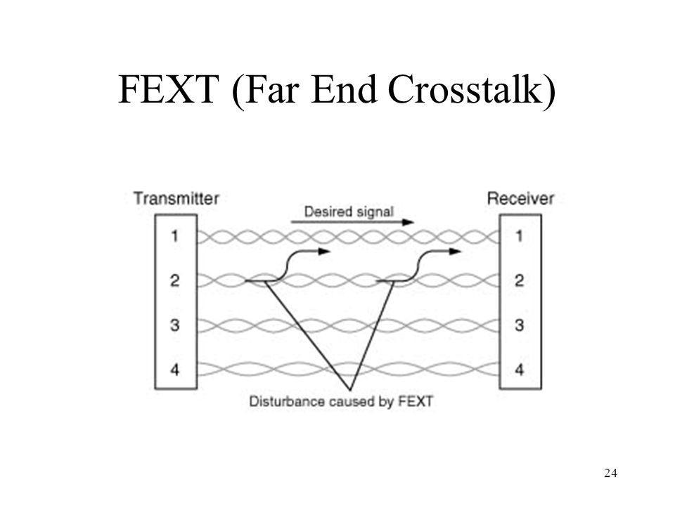 FEXT (Far End Crosstalk)