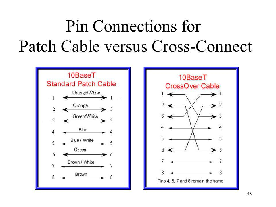 Patch Cable versus Cross-Connect