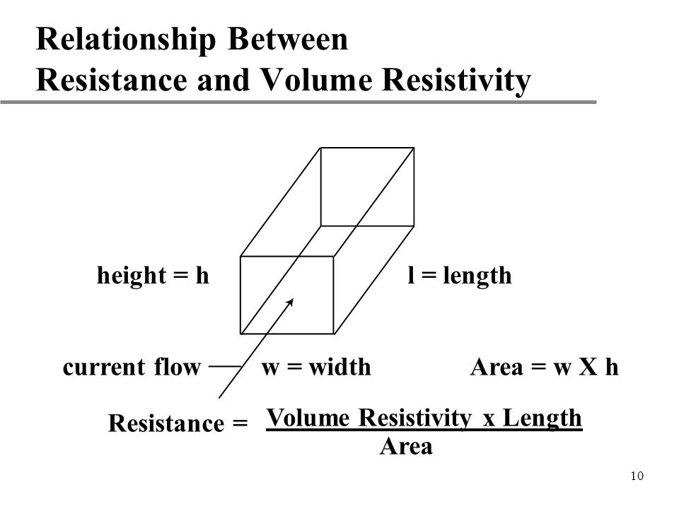 Relationship Between Resistance and Volume Resistivity