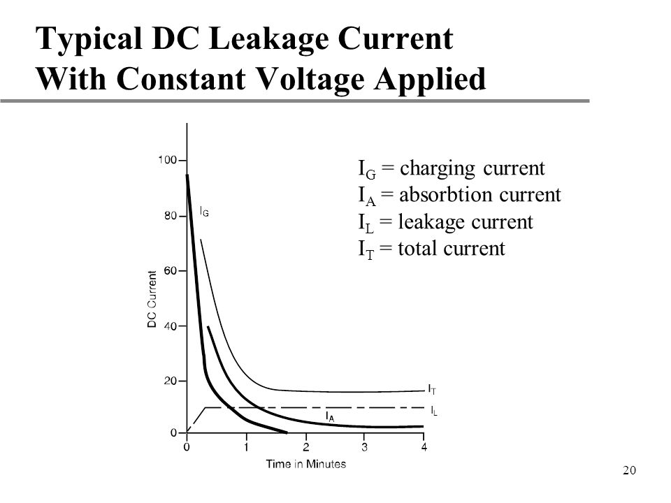 Typical DC Leakage Current With Constant Voltage Applied