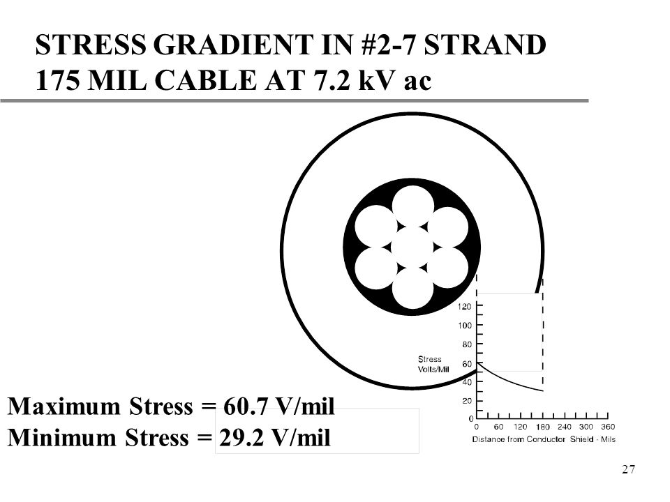 STRESS GRADIENT IN #2-7 STRAND 175 MIL CABLE AT 7.2 kV ac