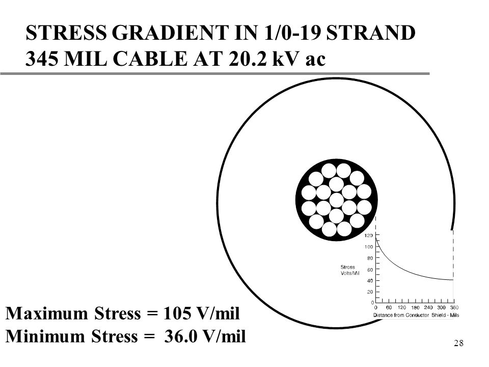 STRESS GRADIENT IN 1/0-19 STRAND 345 MIL CABLE AT 20.2 kV ac