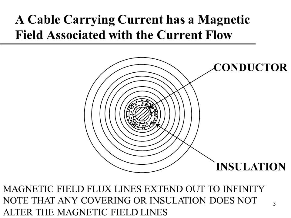 A Cable Carrying Current has a Magnetic Field Associated with the Current Flow
