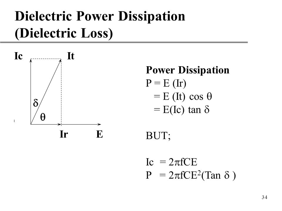 Dielectric Power Dissipation (Dielectric Loss)