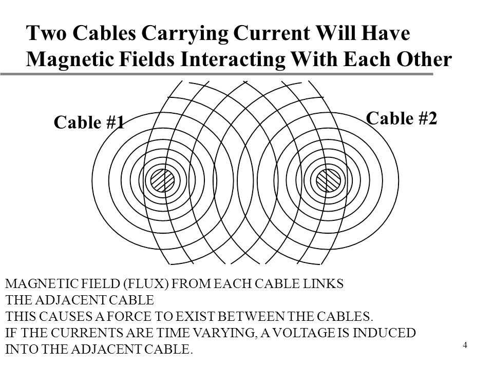 Two Cables Carrying Current Will Have Magnetic Fields Interacting With Each Other