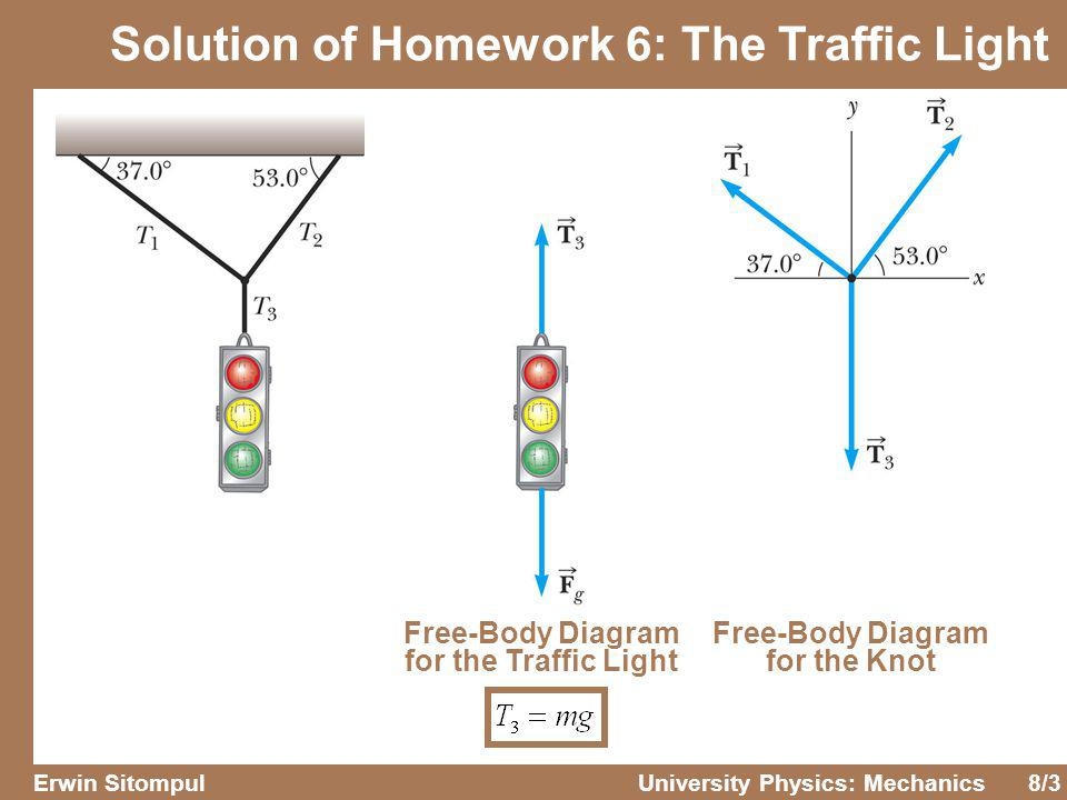 Solution+of+Homework+6%3A+The+Traffic+Light university physics mechanics ppt download light body diagram at suagrazia.org