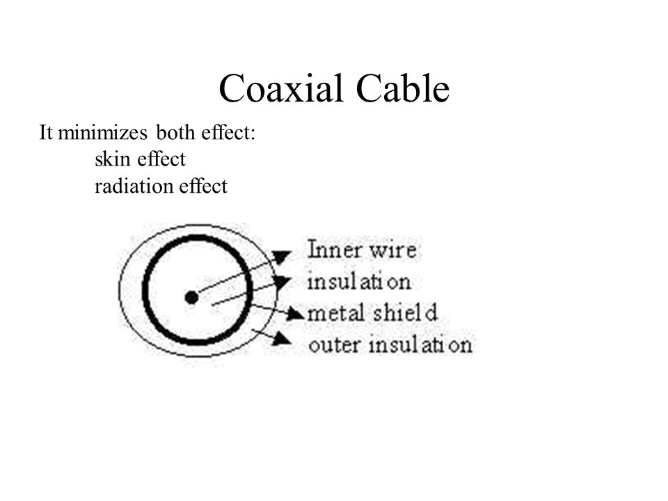 Coaxial Cable It minimizes both effect: skin effect radiation effect
