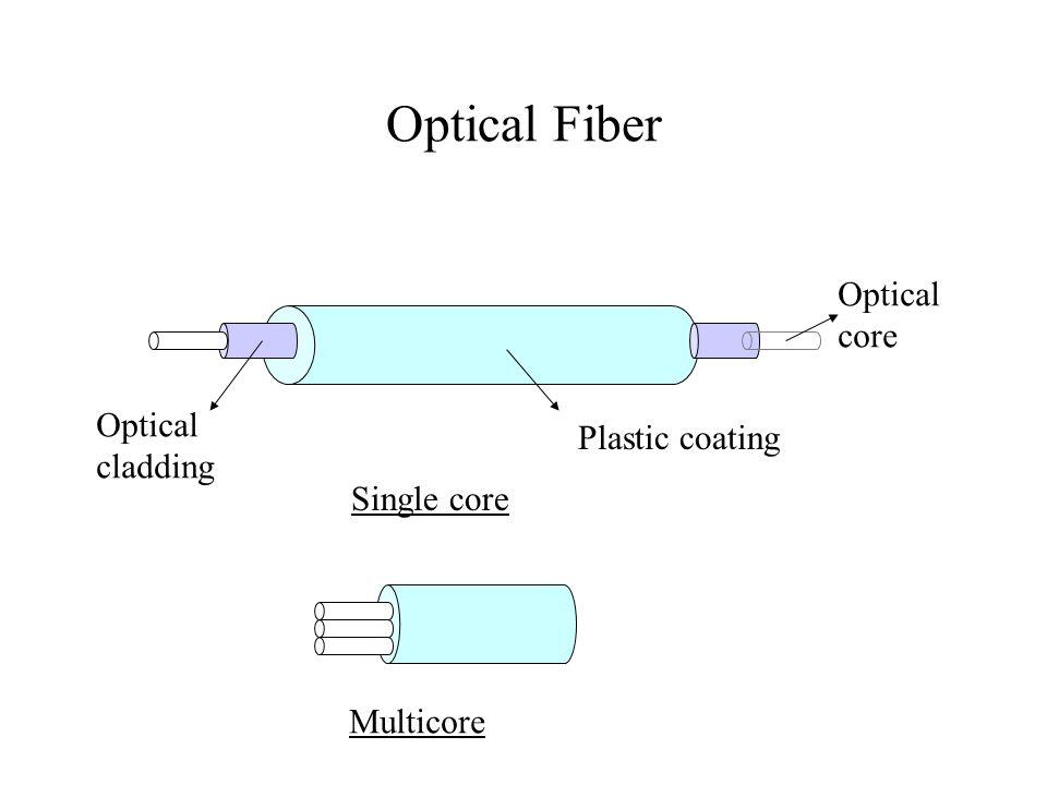Optical Fiber Optical core Optical Plastic coating cladding