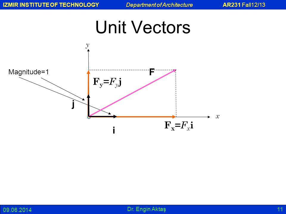 Unit Vectors F Fy=Fyj j Fx=Fxi i y Magnitude=1 x 01.04.2017