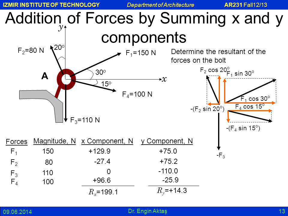 Addition of Forces by Summing x and y components