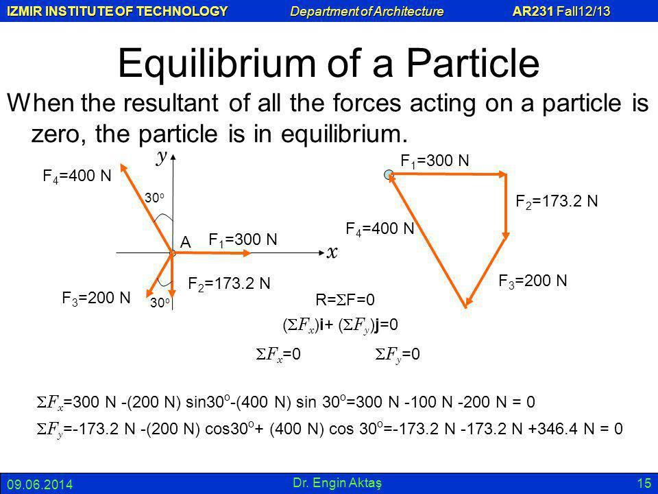 Equilibrium of a Particle