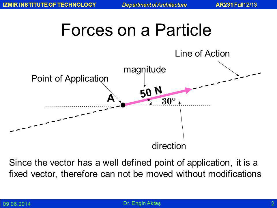 Forces on a Particle 50 N A Line of Action magnitude