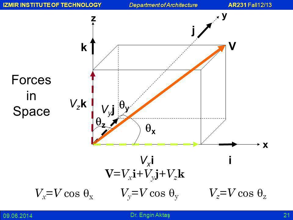 Forces in Space V j k Vzk qy Vyj qz qx Vxi i V=Vxi+Vyj+Vzk Vx=V cos qx