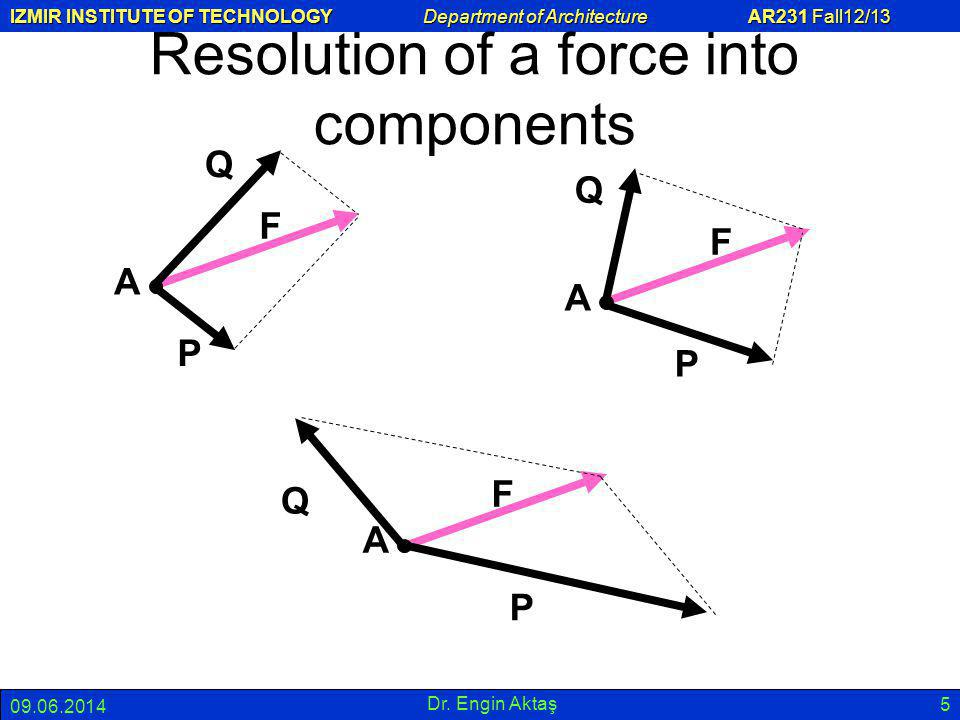 Resolution of a force into components