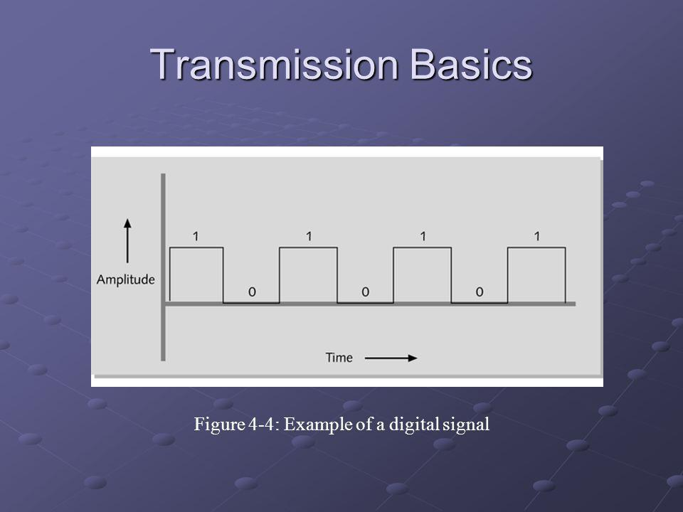 Figure 4-4: Example of a digital signal