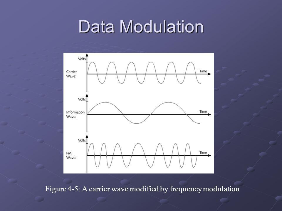 Figure 4-5: A carrier wave modified by frequency modulation