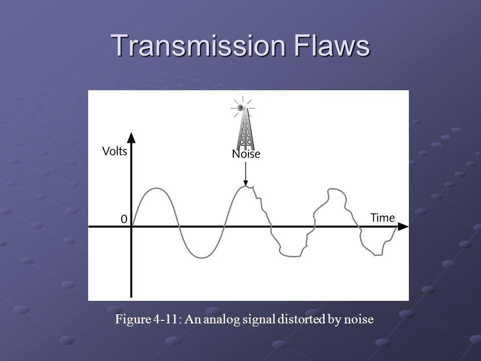 Figure 4-11: An analog signal distorted by noise