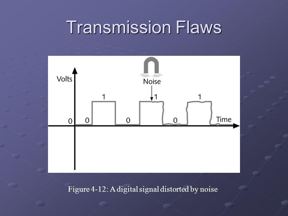 Figure 4-12: A digital signal distorted by noise
