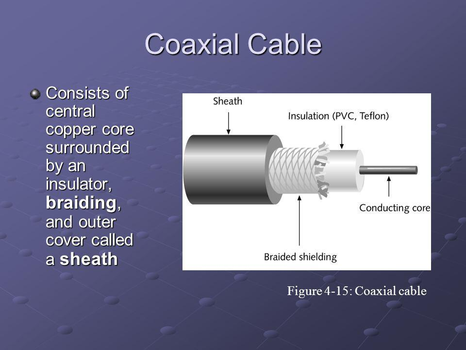 Coaxial Cable Consists of central copper core surrounded by an insulator, braiding, and outer cover called a sheath.