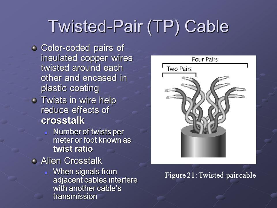 Twisted-Pair (TP) Cable