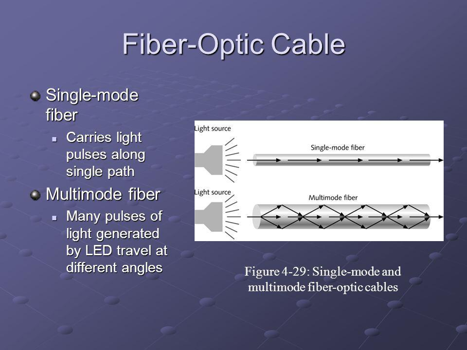 Figure 4-29: Single-mode and multimode fiber-optic cables