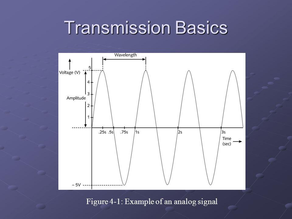 Figure 4-1: Example of an analog signal