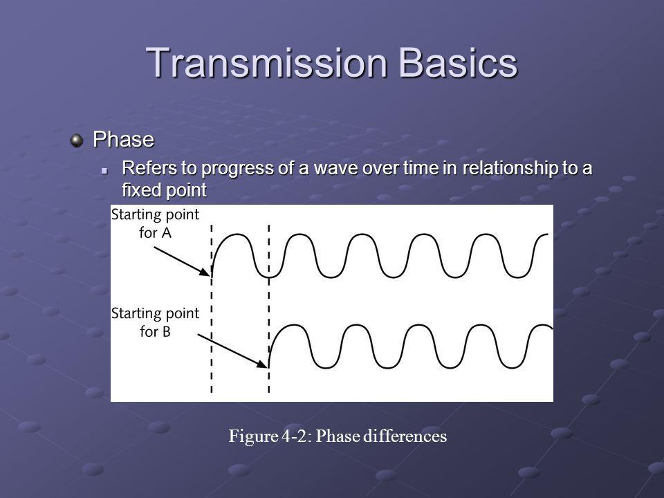 Figure 4-2: Phase differences