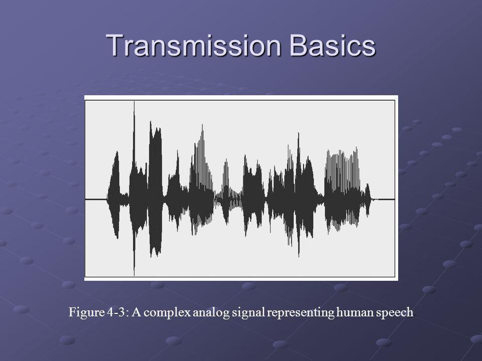 Figure 4-3: A complex analog signal representing human speech