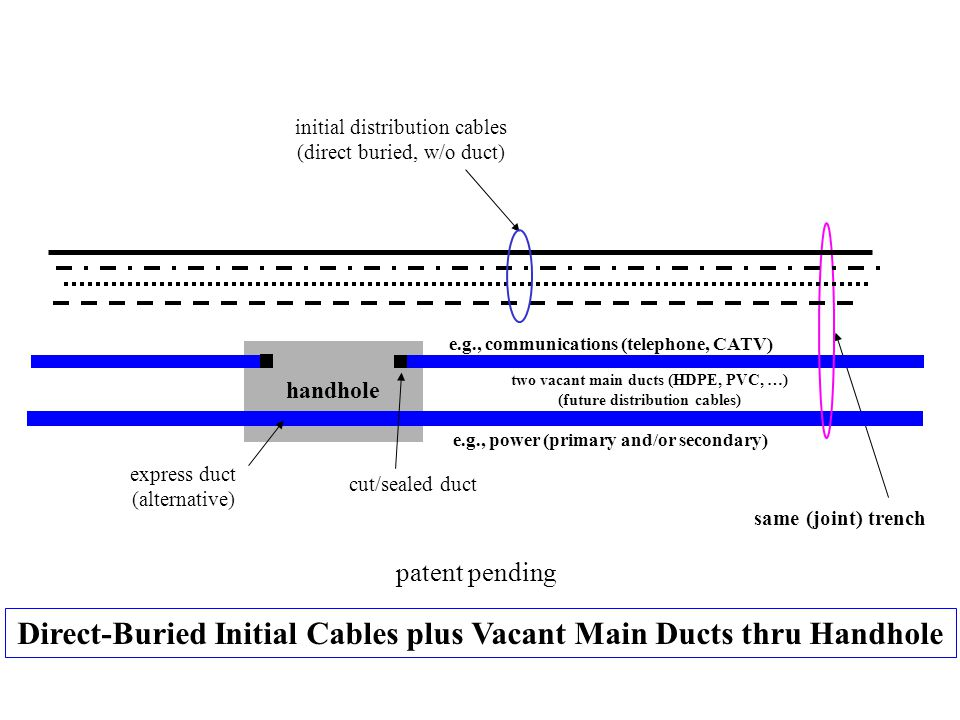 Direct-Buried Initial Cables plus Vacant Main Ducts thru Handhole