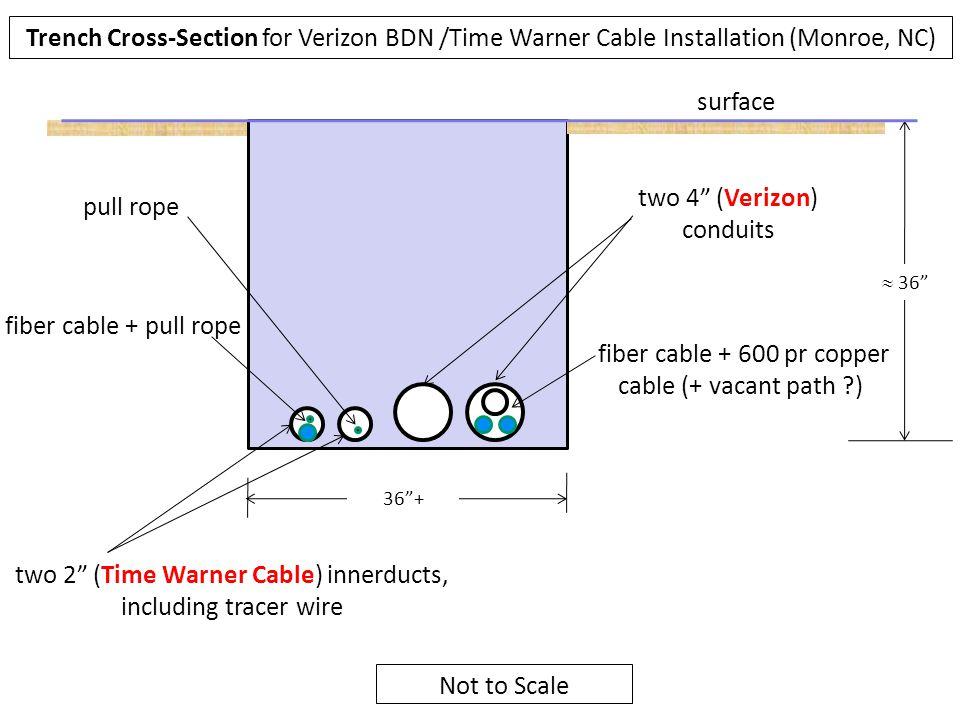 two 4 (Verizon) conduits pull rope