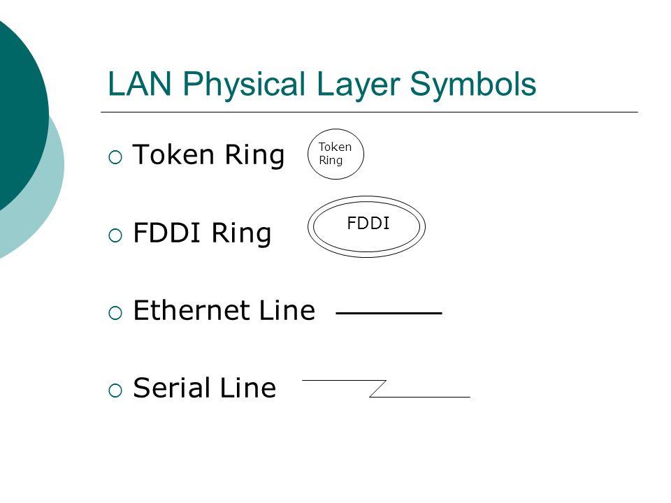 LAN Physical Layer Symbols