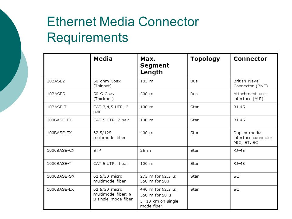 Ethernet Media Connector Requirements