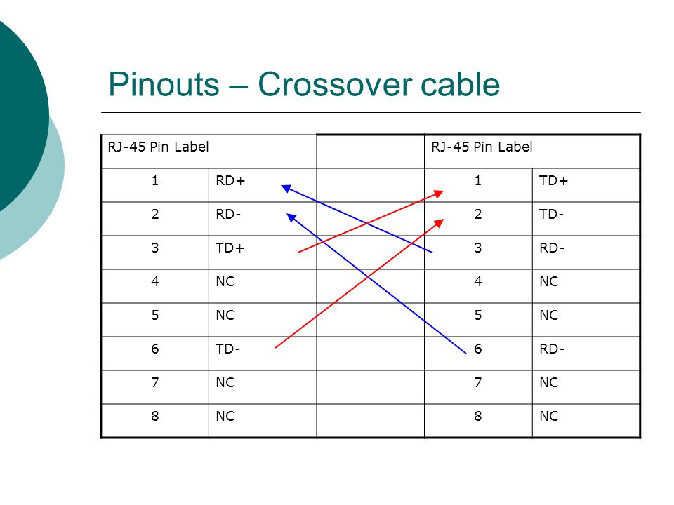 Pinouts – Crossover cable
