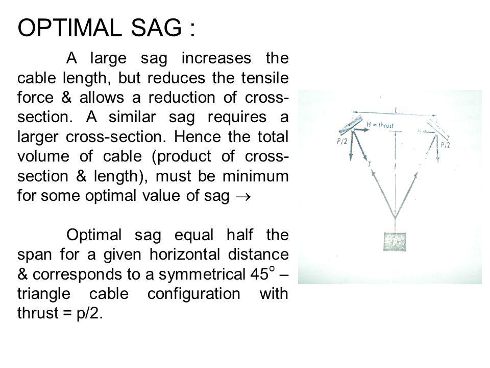 OPTIMAL SAG :