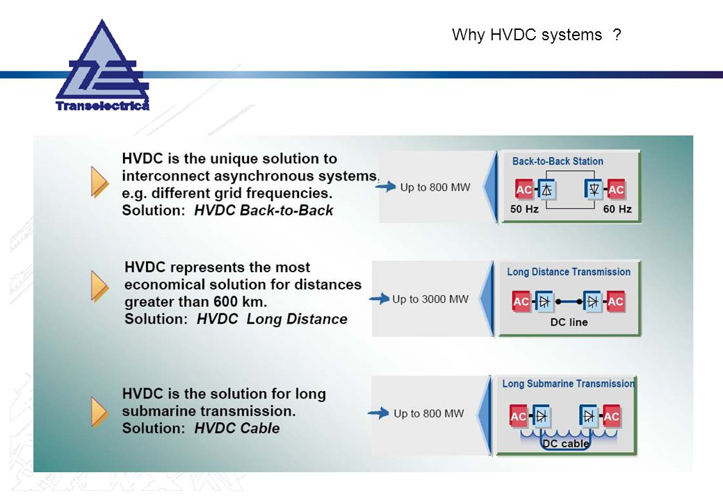 Why HVDC systems