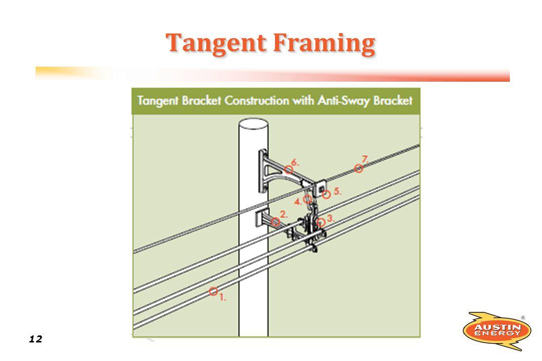 Tangent Framing