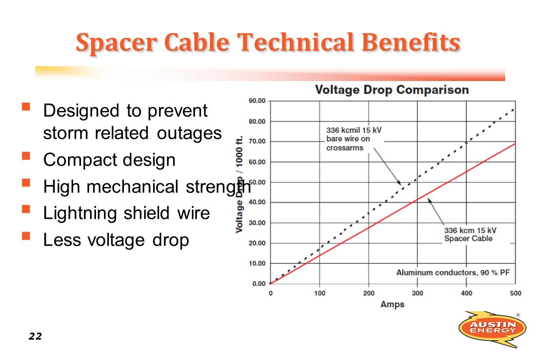 Spacer Cable Technical Benefits