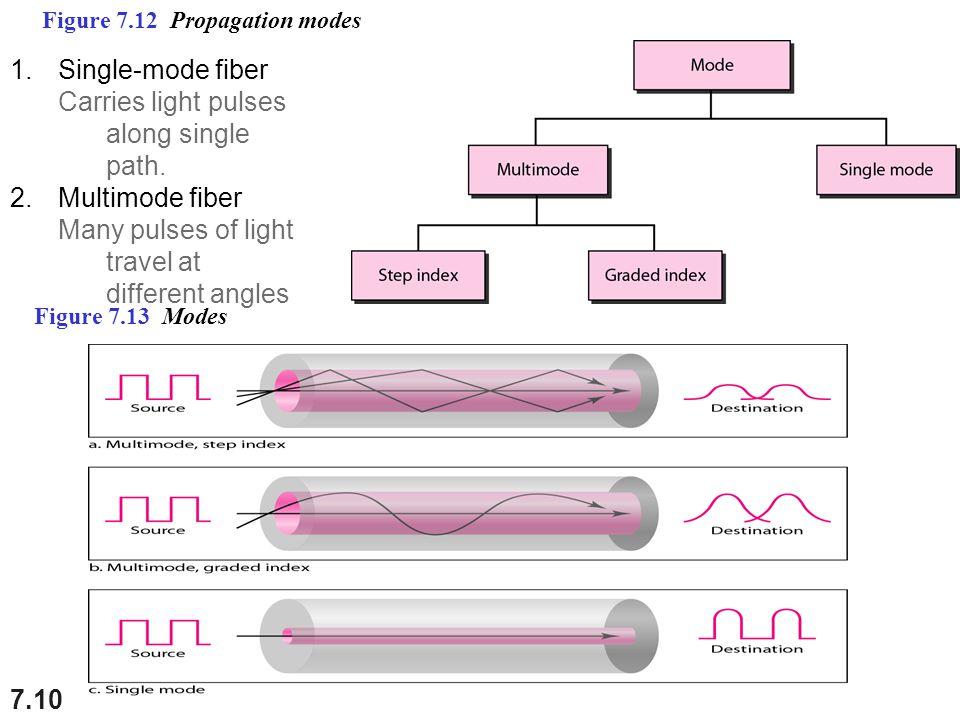 Carries light pulses along single path.
