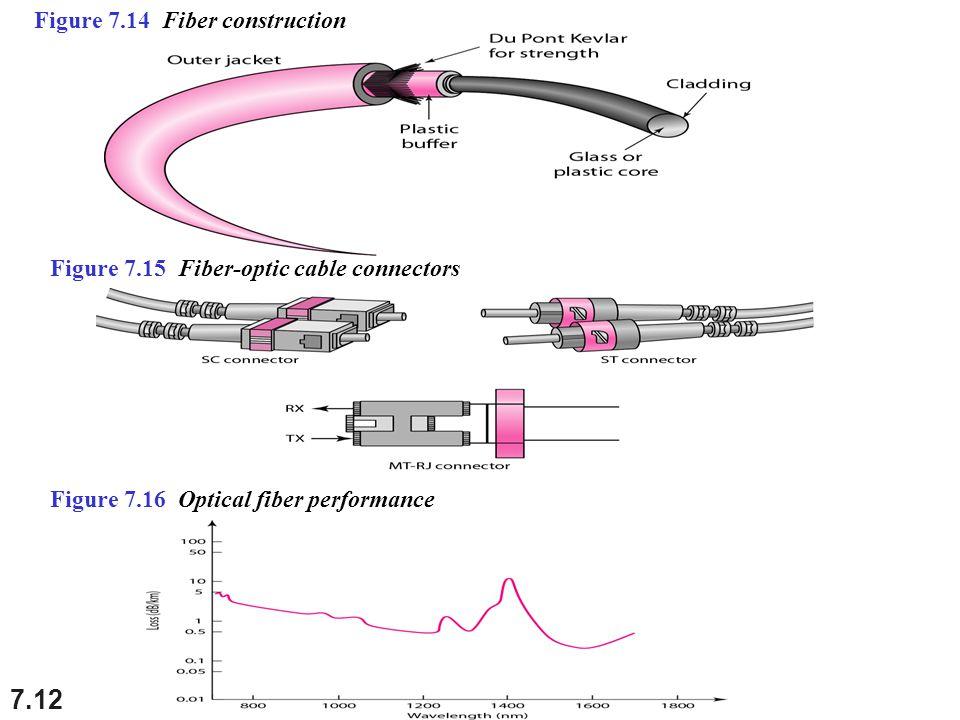 Figure 7.14 Fiber construction