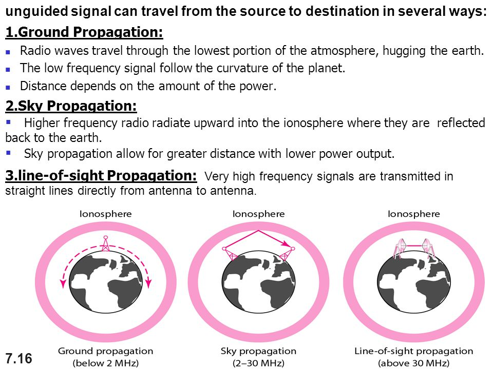 Sky propagation allow for greater distance with lower power output.