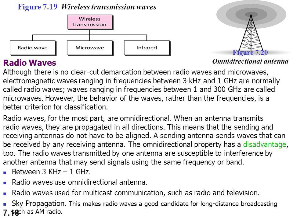 Figure 7.20 Omnidirectional antenna