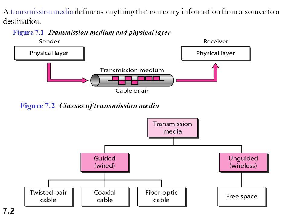 Figure 7.2 Classes of transmission media