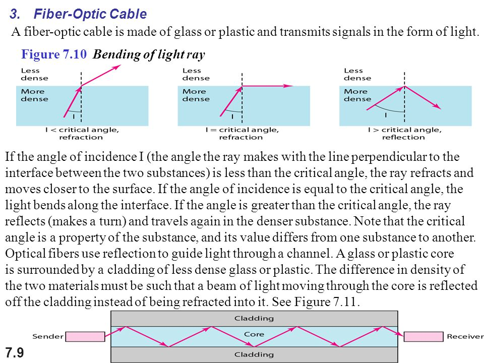 Fiber-Optic Cable A fiber-optic cable is made of glass or plastic and transmits signals in the form of light.