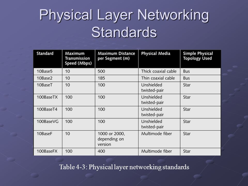 Physical Layer Networking Standards