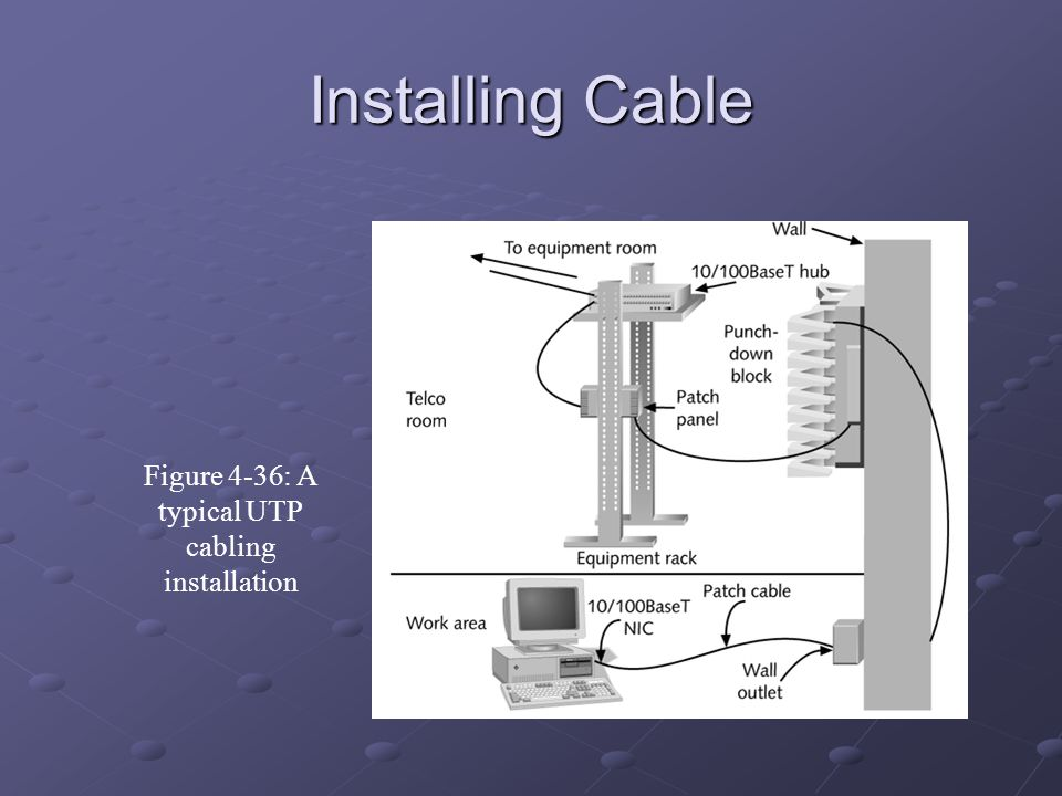 Figure 4-36: A typical UTP cabling installation