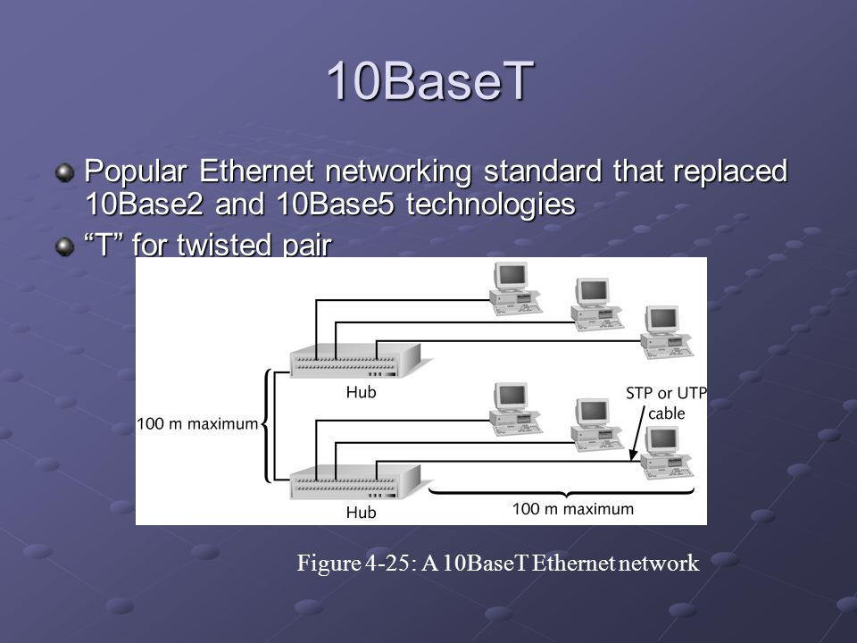 10BaseT Popular Ethernet networking standard that replaced 10Base2 and 10Base5 technologies. T for twisted pair.