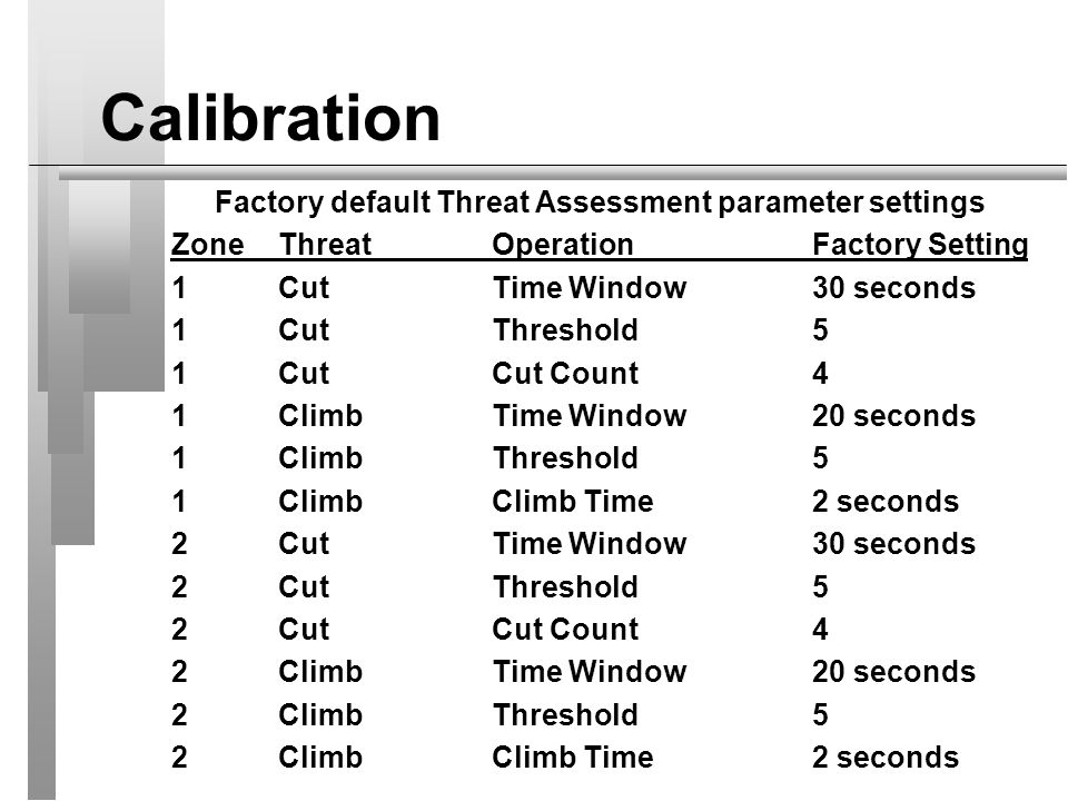 Factory default Threat Assessment parameter settings