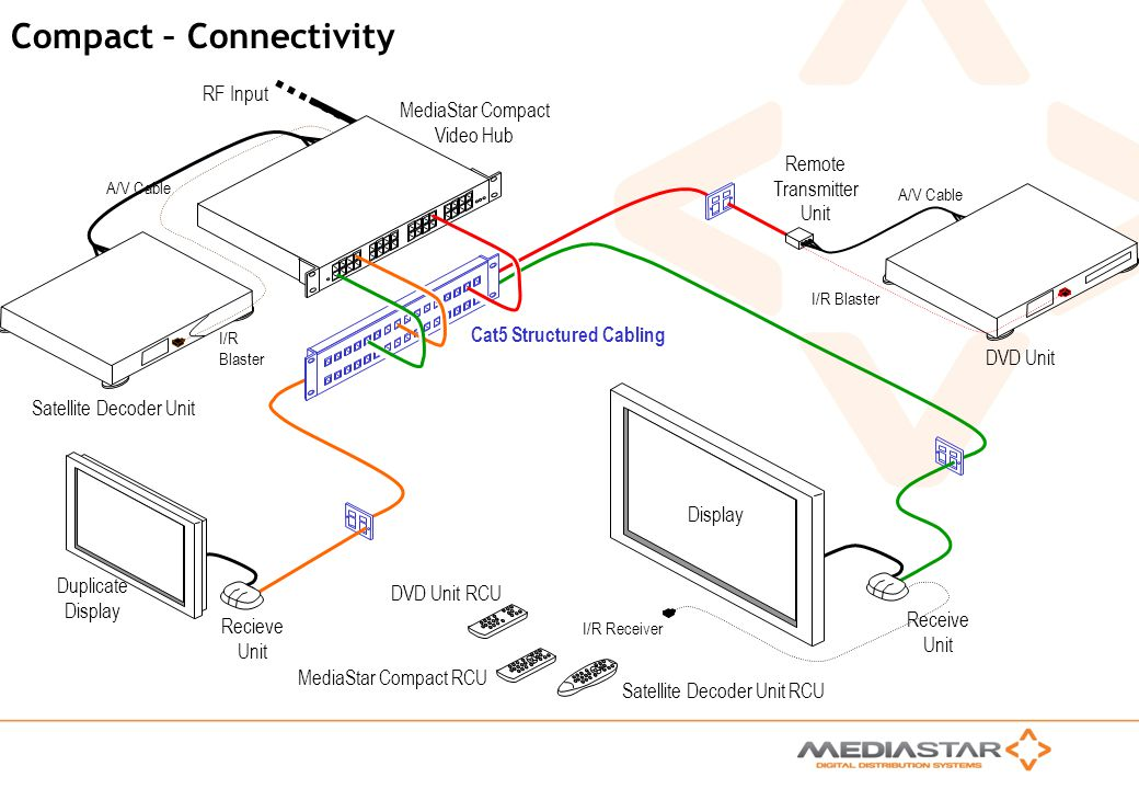 Compact – Connectivity