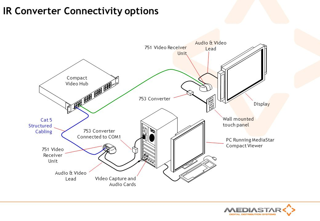 IR Converter Connectivity options