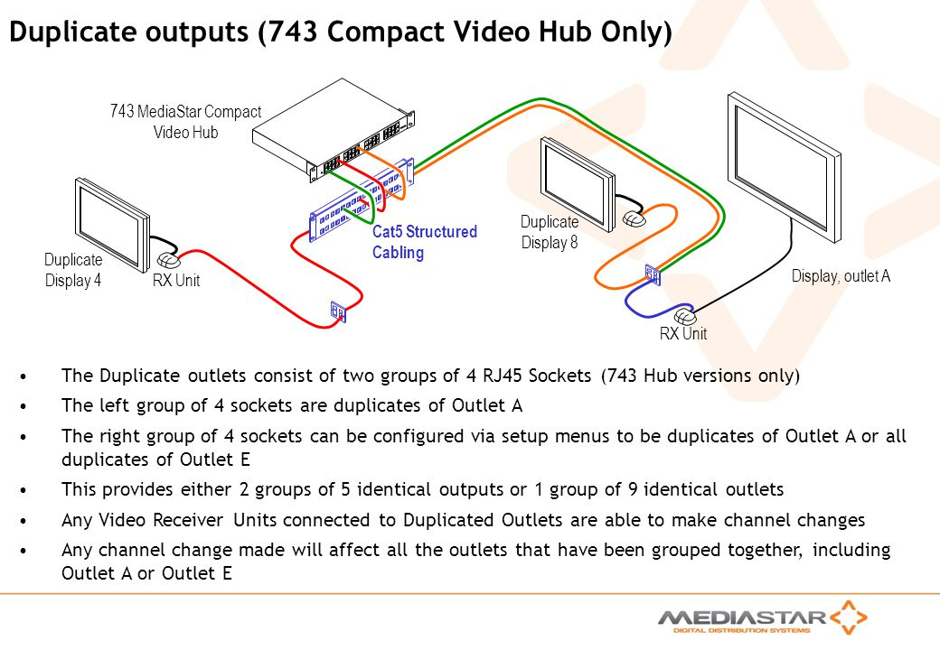 Duplicate outputs (743 Compact Video Hub Only)